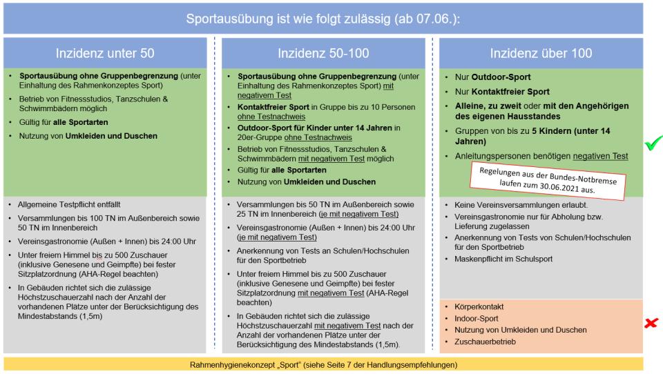 Aktuelle Regelung ab 7. Juni 2021